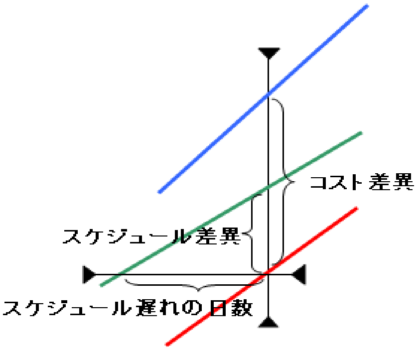 スケジュール差異は予定との成果物の量の差であるイメージ図