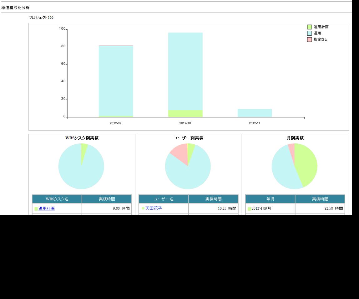 プロジェクトの詳細な原価構成比分析