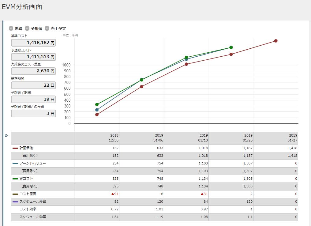 差異、予想値、売上予定のグラフ表示