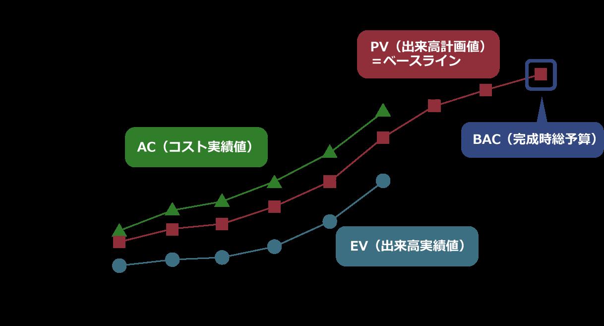 EVM分析は4つのコスト単位 で分析することができます
