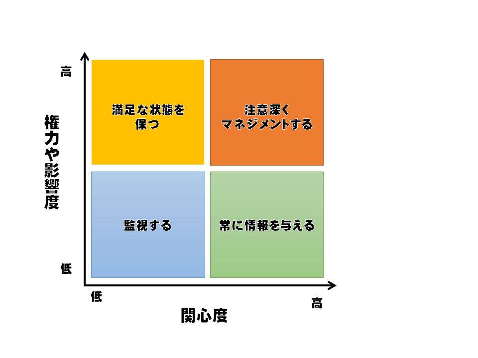 コミュニケーションマネジメントのイメージ