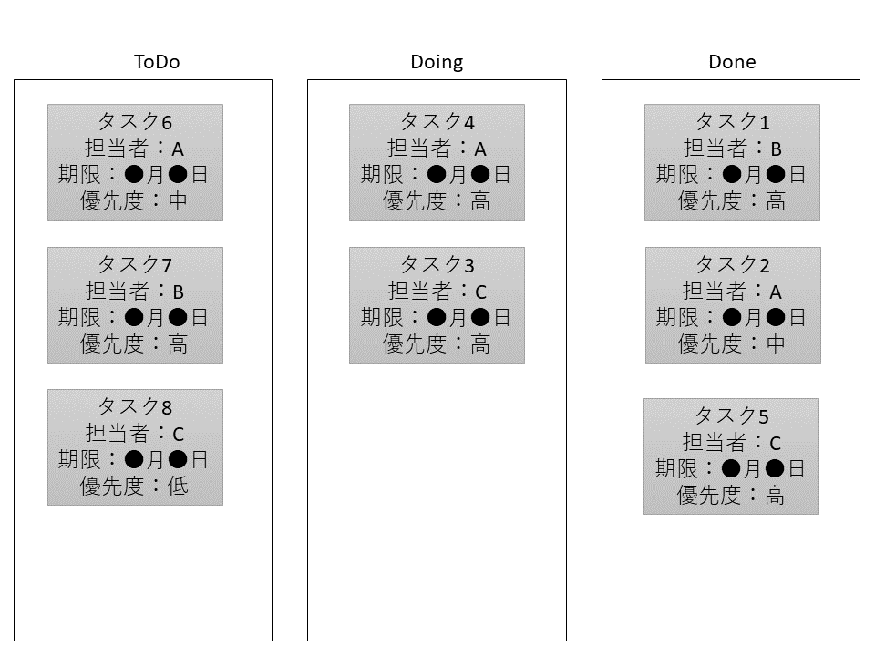 ToDo管理のイメージ