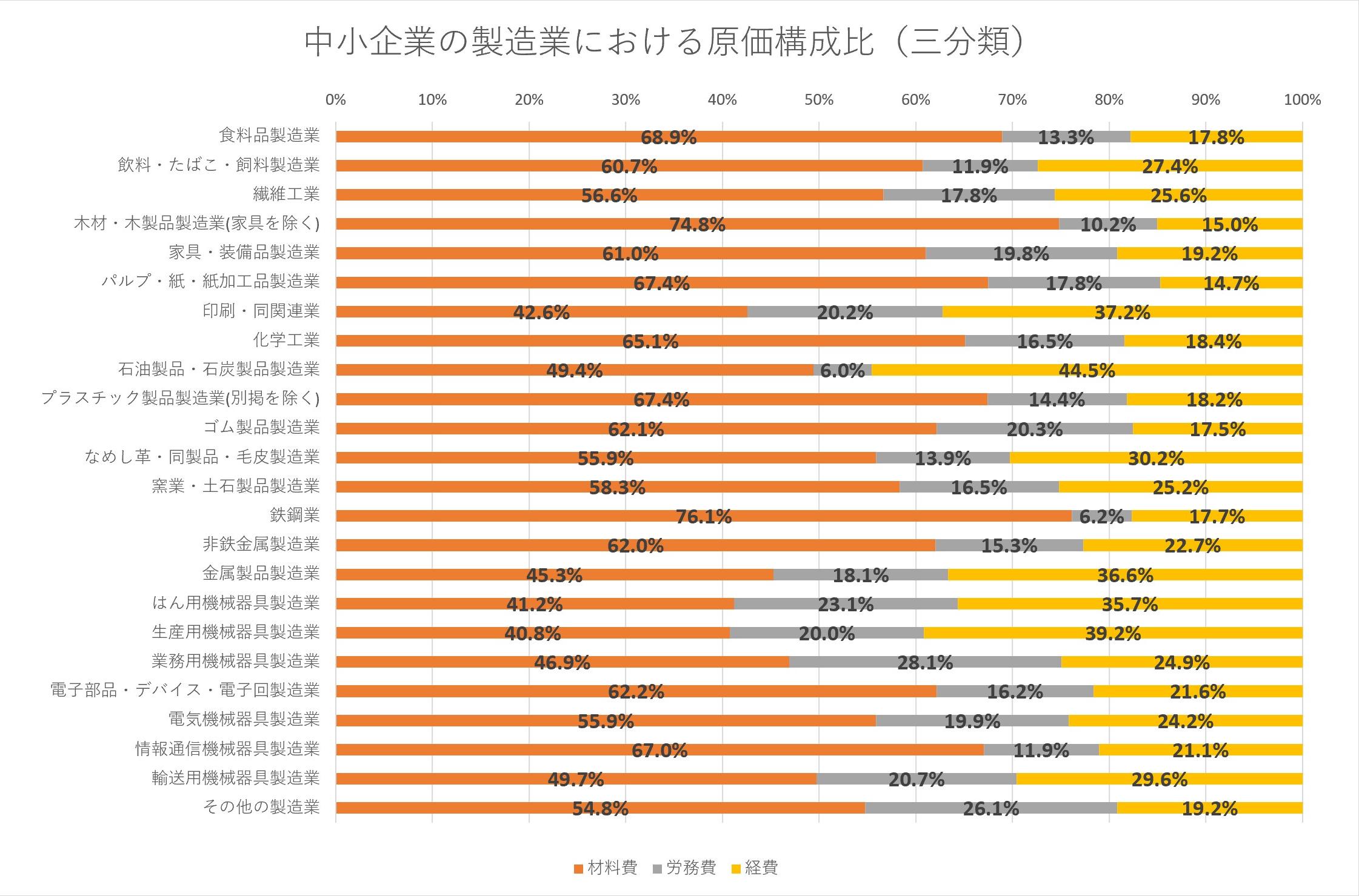 製造業における原価構成比のイメージ