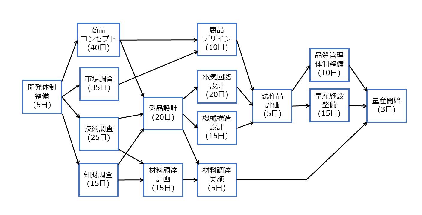各工程の依存関係のイメージ