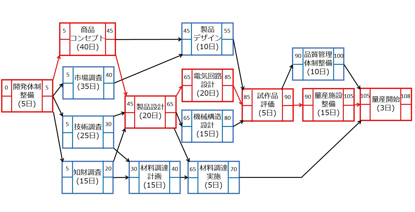 クリティカルパスのイメージ2