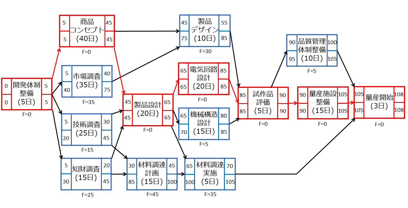 クリティカルパスのイメージ3